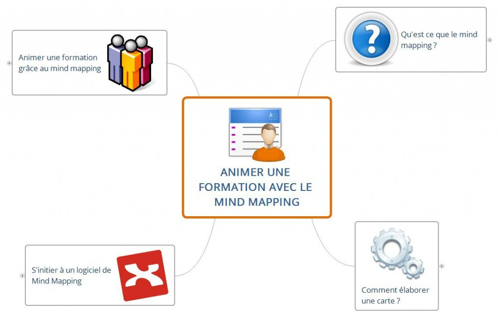 Animer une formation avec le mind mapping