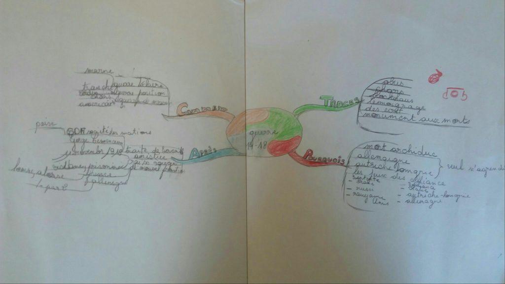 Carte mentale pour réviser une leçon d'histoire sur la guerre 14/18