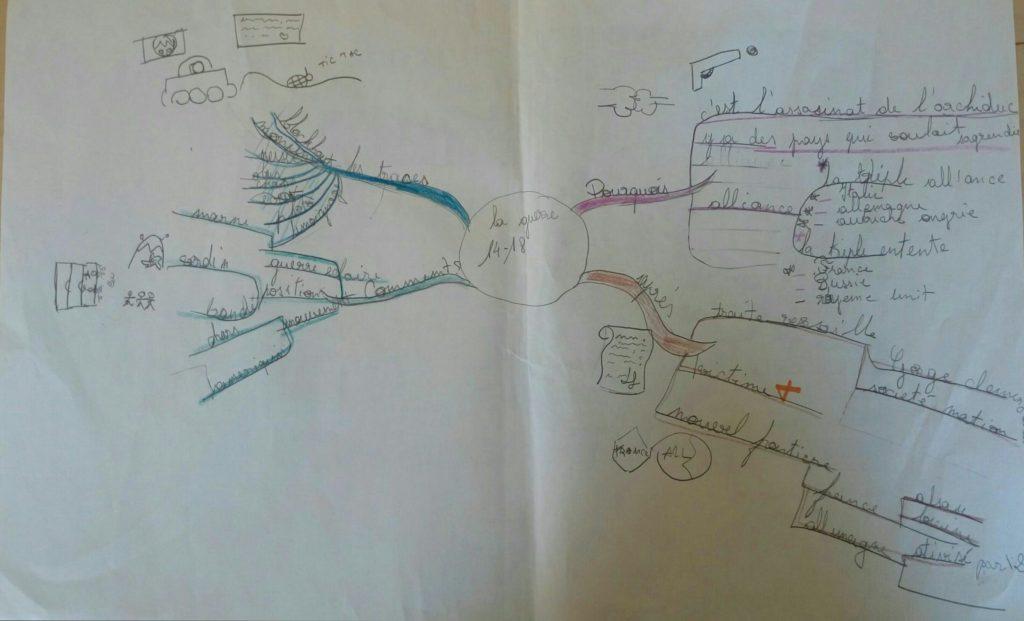 Carte mentale accompagnée leçon d'histoire CM2 la guerre 14/18