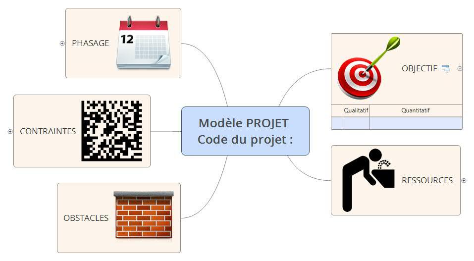 Modèle de carte mentale pour gérer un projet