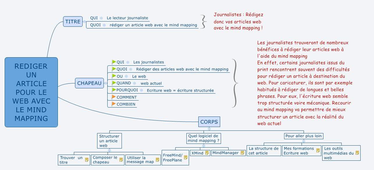 REDIGER UN ARTICLE POUR LE WEB AVEC LE MIND MAPPING 2