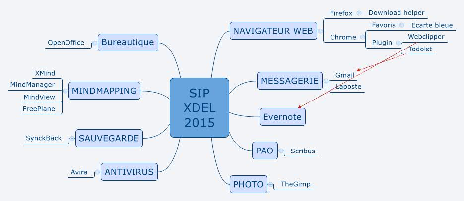 SIP_XDEL_2015_Organisation